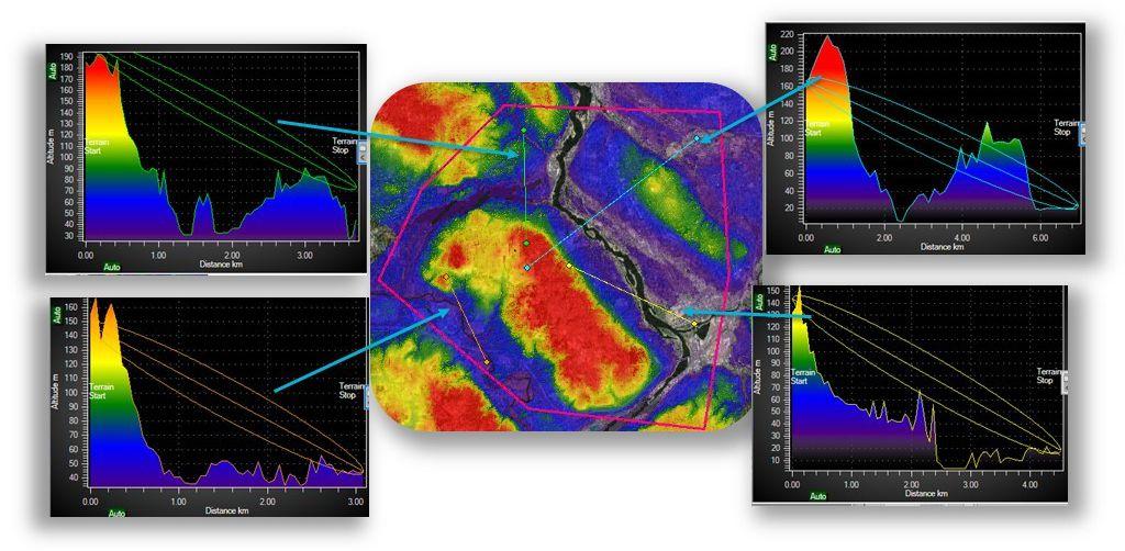 Terrain analysis tool RFeye Site