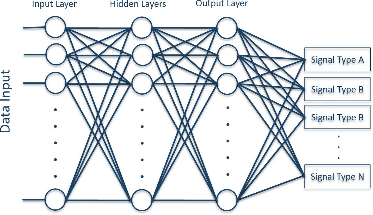 Typical signal classifier neural network