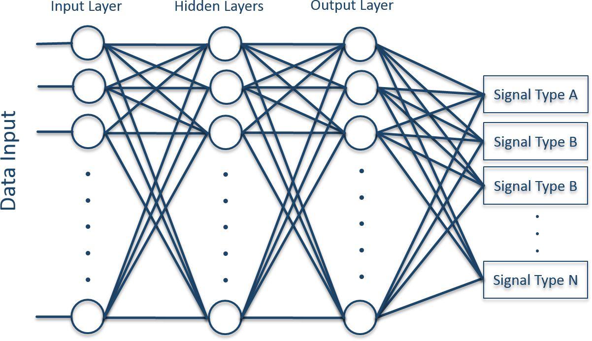 machine learning neural net