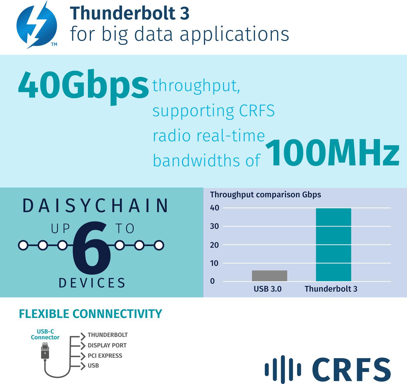 Thunderbolt 3 Info