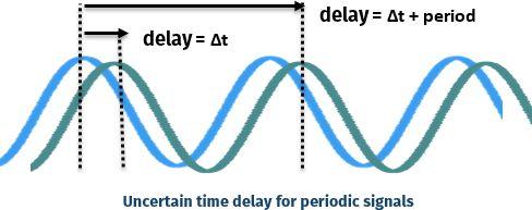 tdoa accuracy signal periodicity