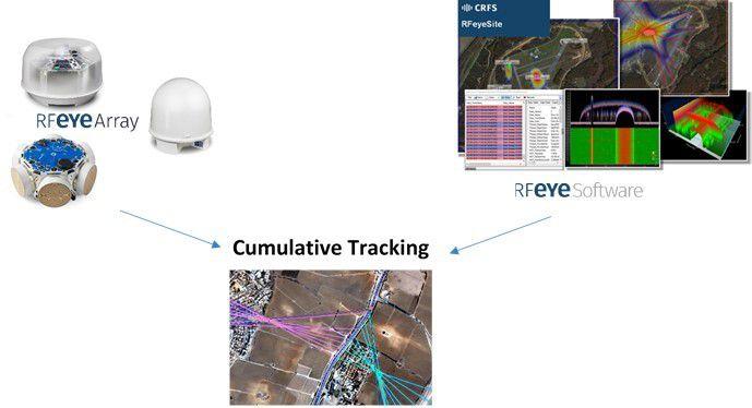 Cumulative tracking hw and sw