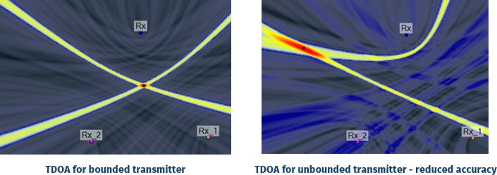 network bound geometry and tdoa accuracy