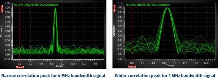 tdoa accuracy and signal bandwidth