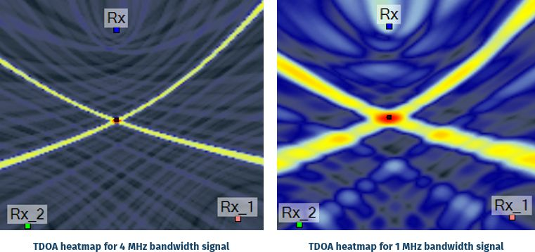 tdoa accuracy with bandwdith location heatmap
