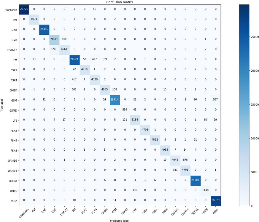 Machine learning confusion matrix
