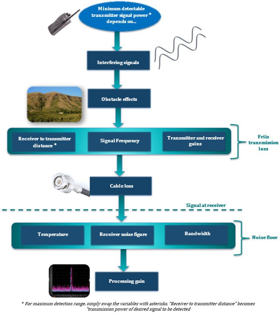 Minimum Detectable Signal